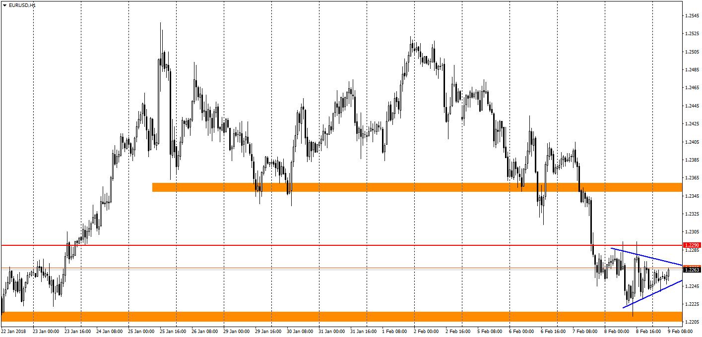 Ценовой график EUR/USD