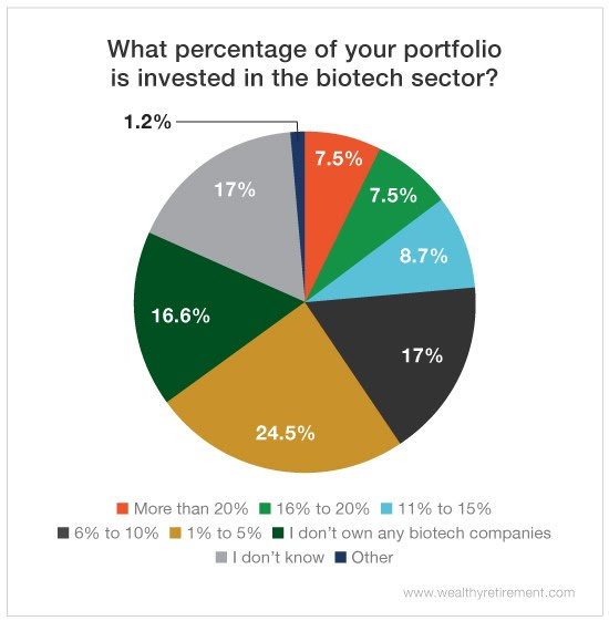 Chart - What Percentage of Your Portfolio is Invested in the Biotech Sector