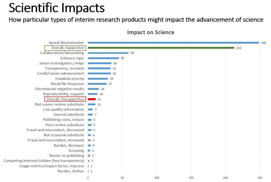 Bar chart: Scientific Impacts: How particular types of interim research products might impact the advancement of science. Data tables in Excel accessible at: https://RePORT.nih.gov/FileLink.aspx?rid=949