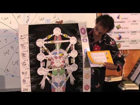 Santos Bonnaci ~ Jesus the Sun, Christianity, the Pineal Gland, the Zodiac & Occult Anatomy  Hqdefault