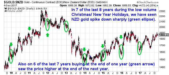 Why Buying This Year is Better Than Waiting Until Next Year