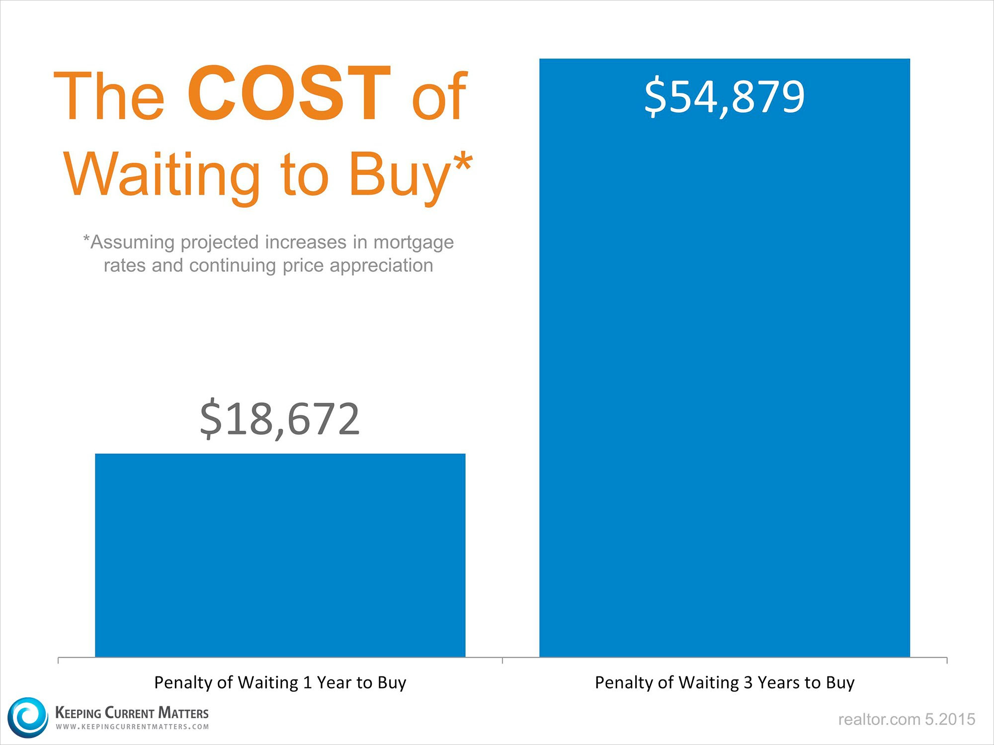 The Cost of Waiting to Buy | Keeping Current Matters