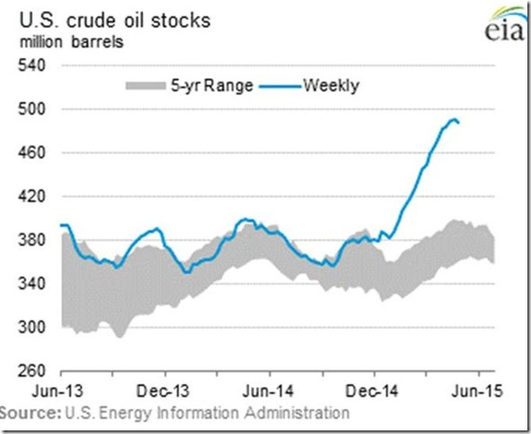 May 1 2015 oil inventories
