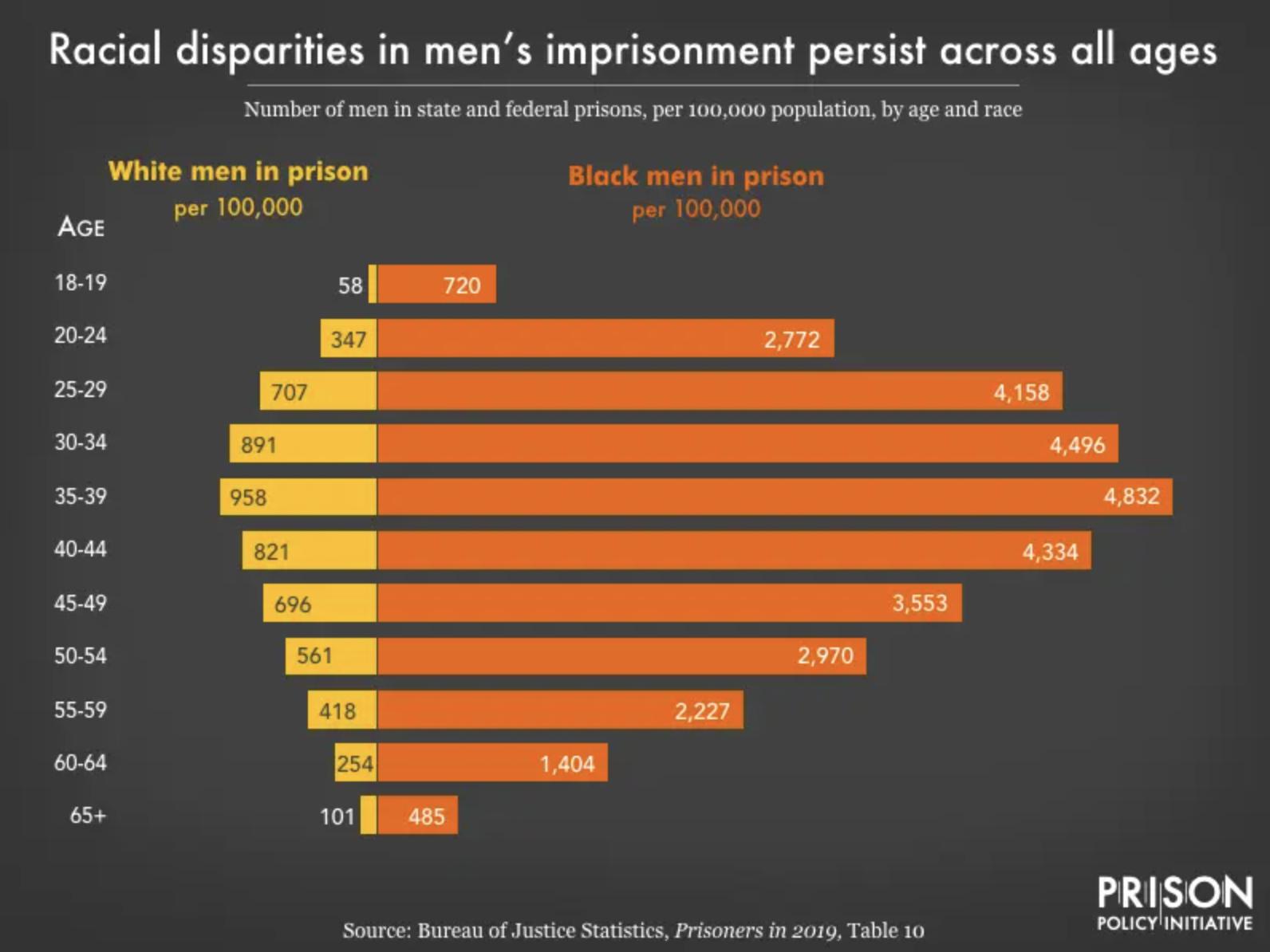 Racial disparities in imprisonment