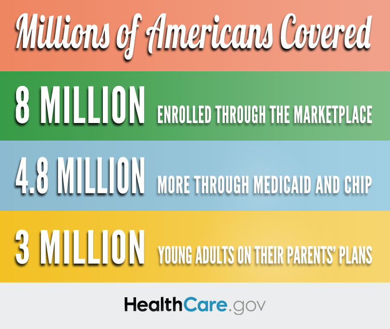 Millions of Americans Covered