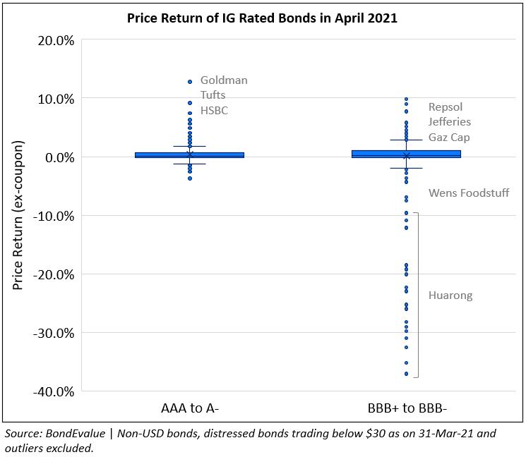 Price Return of IG Bonds in Apr 2021