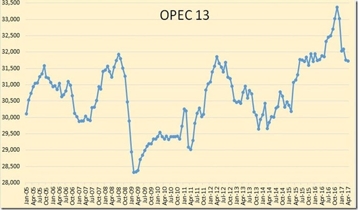 May 27 2017 OPEC crude production thru April