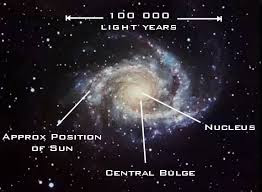 What is the nuclear bulge of the Milky Way Galaxy? - Quora