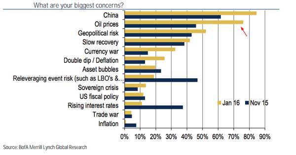 Big market risk 2016