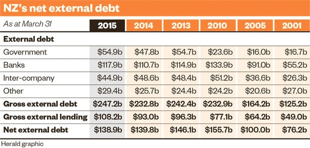 NZ's Net External Debt