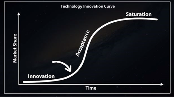 Technology Innovation Curve