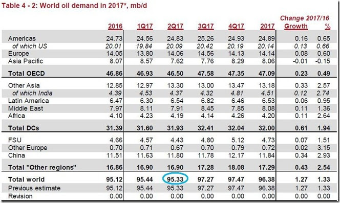 May 2017 global oil demand estimate via OPEC