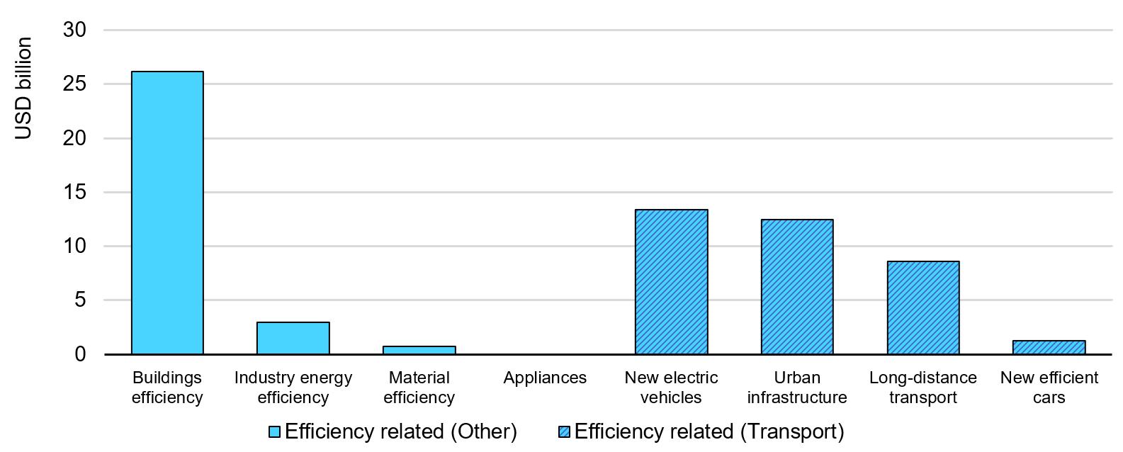 Se anunció la financiación de estímulos públicos relacionados con la eficiencia por medida. Fuente: IEA Energy Efficiency 2020.