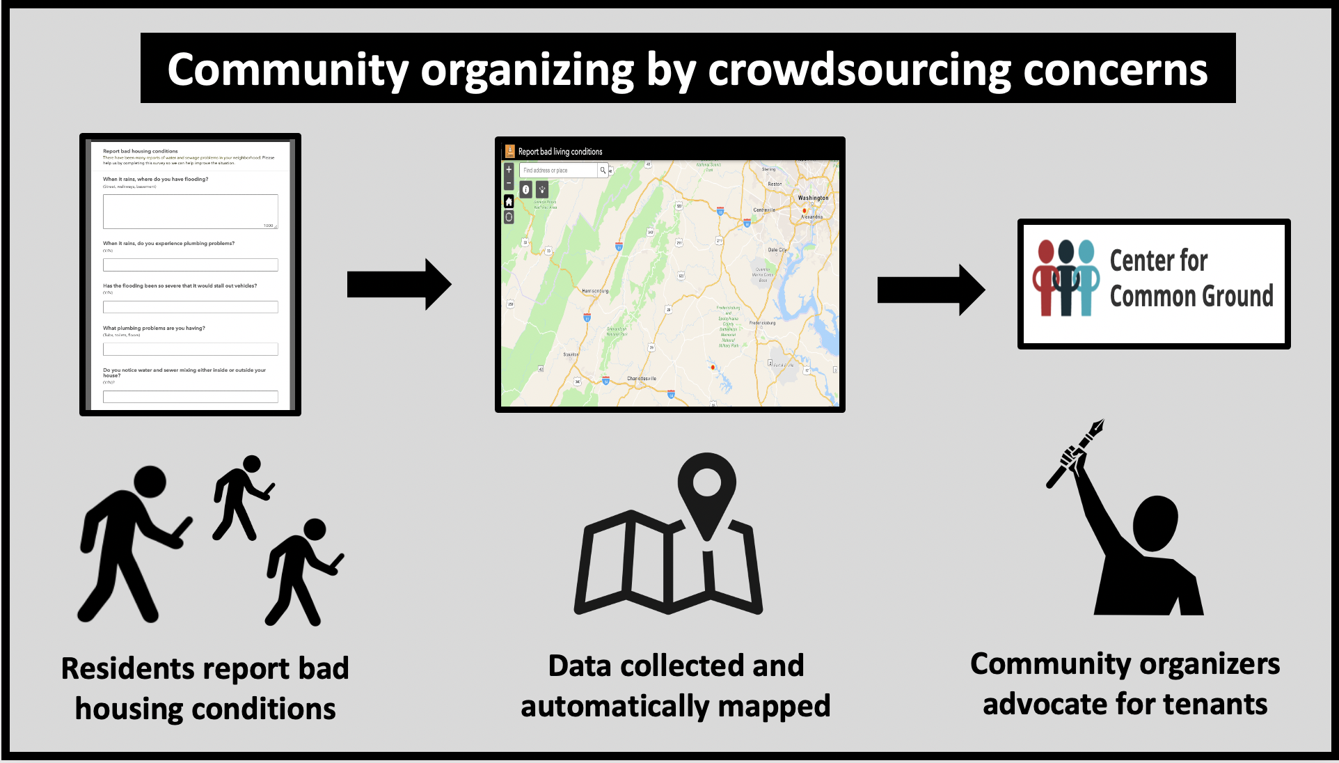 Crowdsourcing collects information from many people and makes it easy to analyze and display the results
