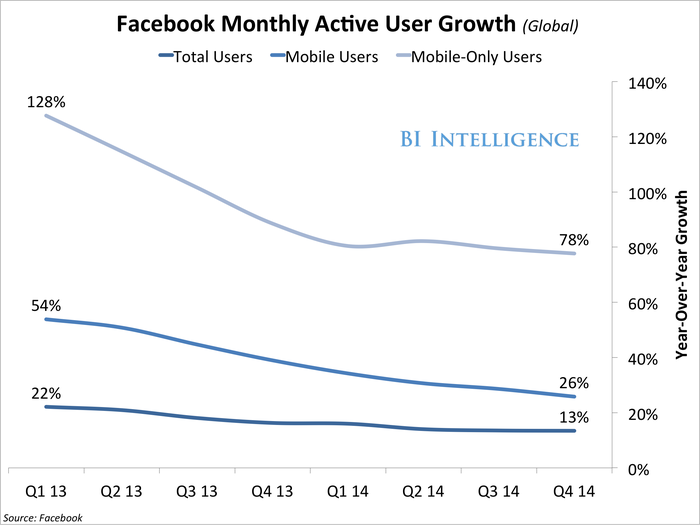 q414FacebookMonthlyActiveUserGrowth(Global)