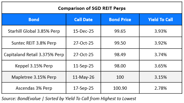 SGD REIT Perps