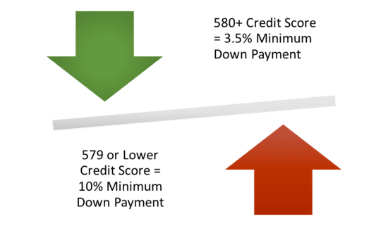Credit Score Minimums for a FHA Loan with 580 Credit score and below and 580 credit score or higher