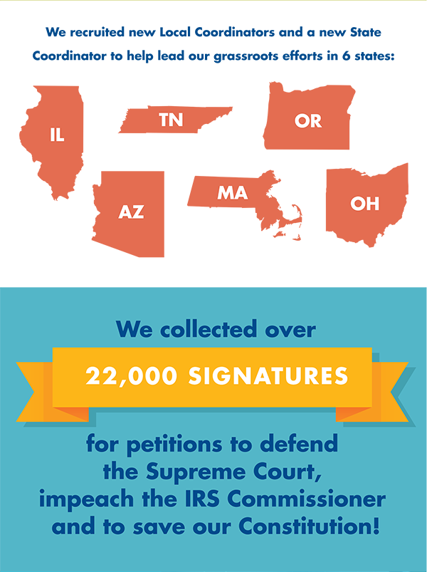 We recruited new Local Coordinators and a new State Coordinator to help lead our grassroots efforts in 6 states: Illinois, Tennessee, Oregon, Arizona, Massachusetts and Ohio. We collected over 22,000 signatures for petitions to defend the Supreme Court, impeach the IRS Commissioner and to save our Constitution!