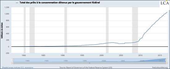Total des prêts à la consommation détenus par le gouvernement fédéral