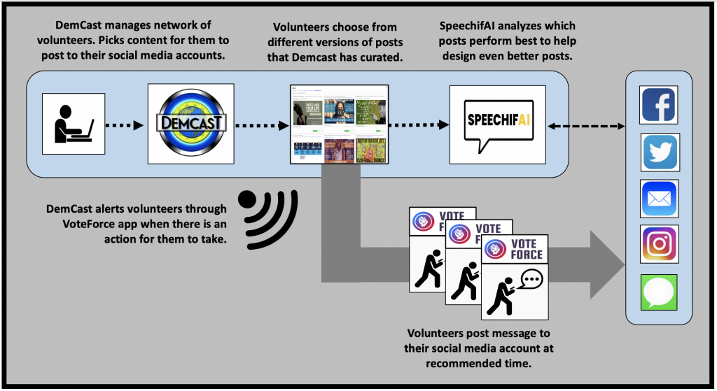 DemCast amplifies messages by having volunteers synchronize their social media posts.