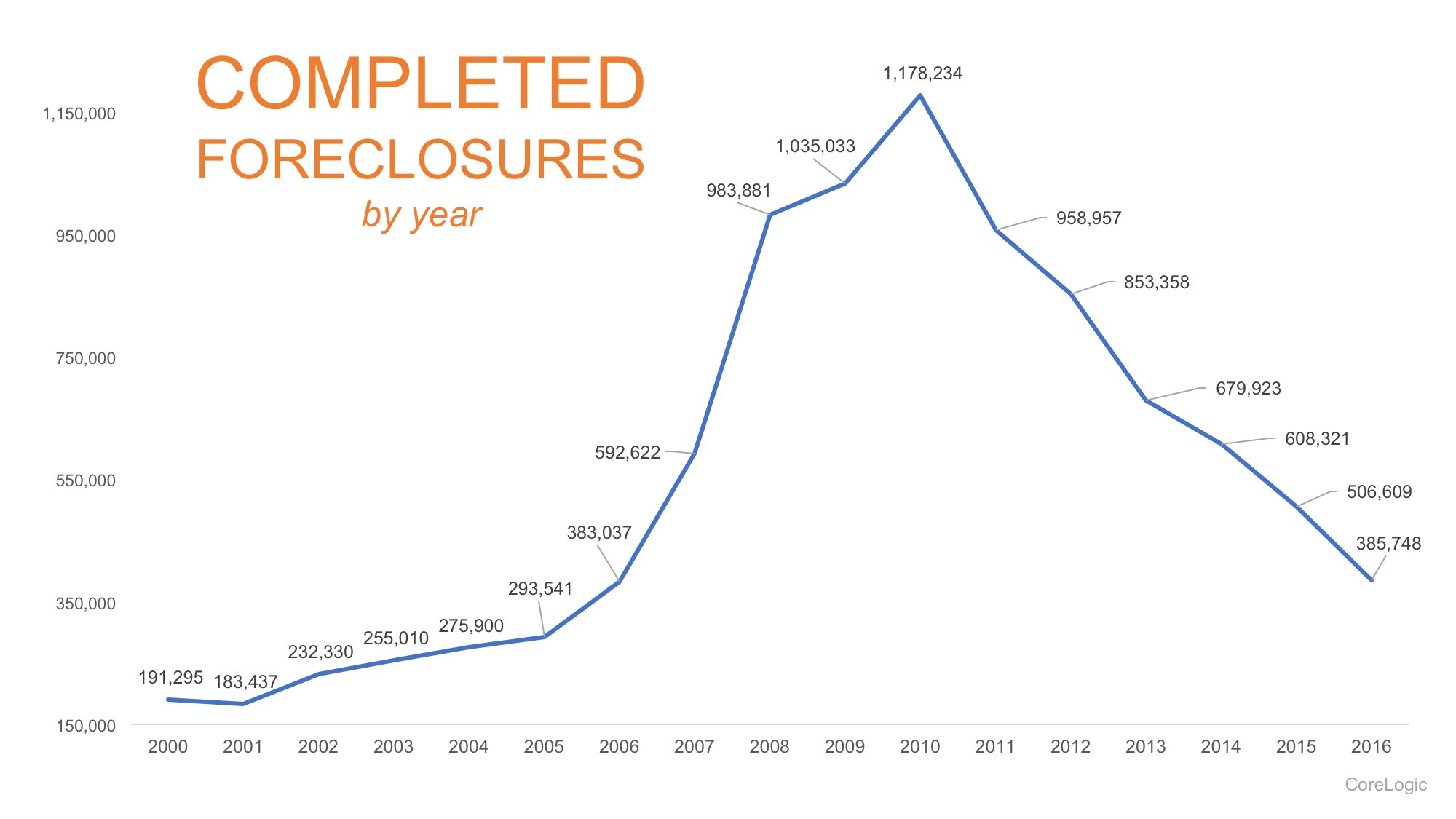 The Foreclosure Crisis: 10 Years Later | MyKCM