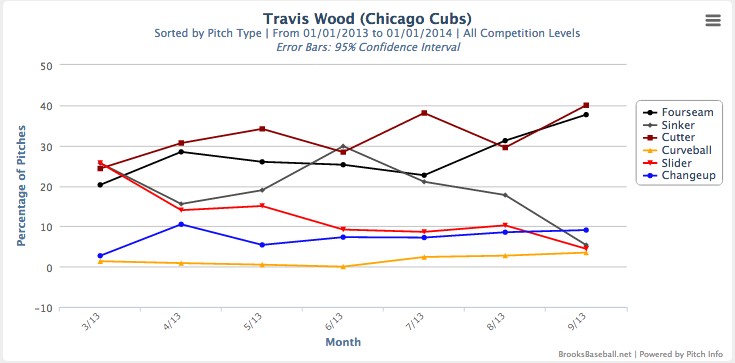 Wood graph usage 2013