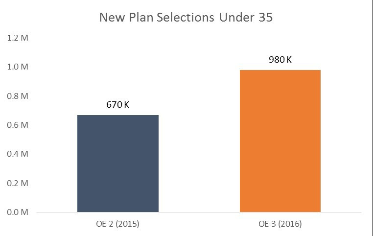 Chart 3 Total New Plan Selections Under Age 35