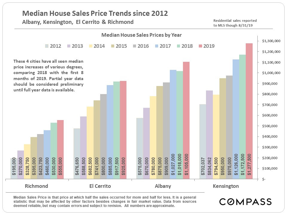 Median House Sales Price Trends since 2012