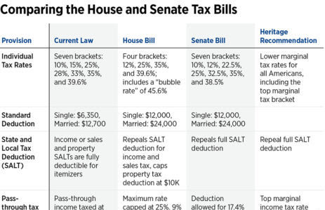 A Tale of Two Tax Bills: Comparing the House and Senate Reform Plans