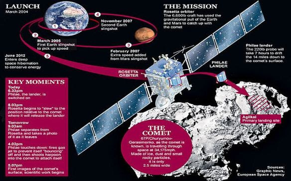 Rosetta launch