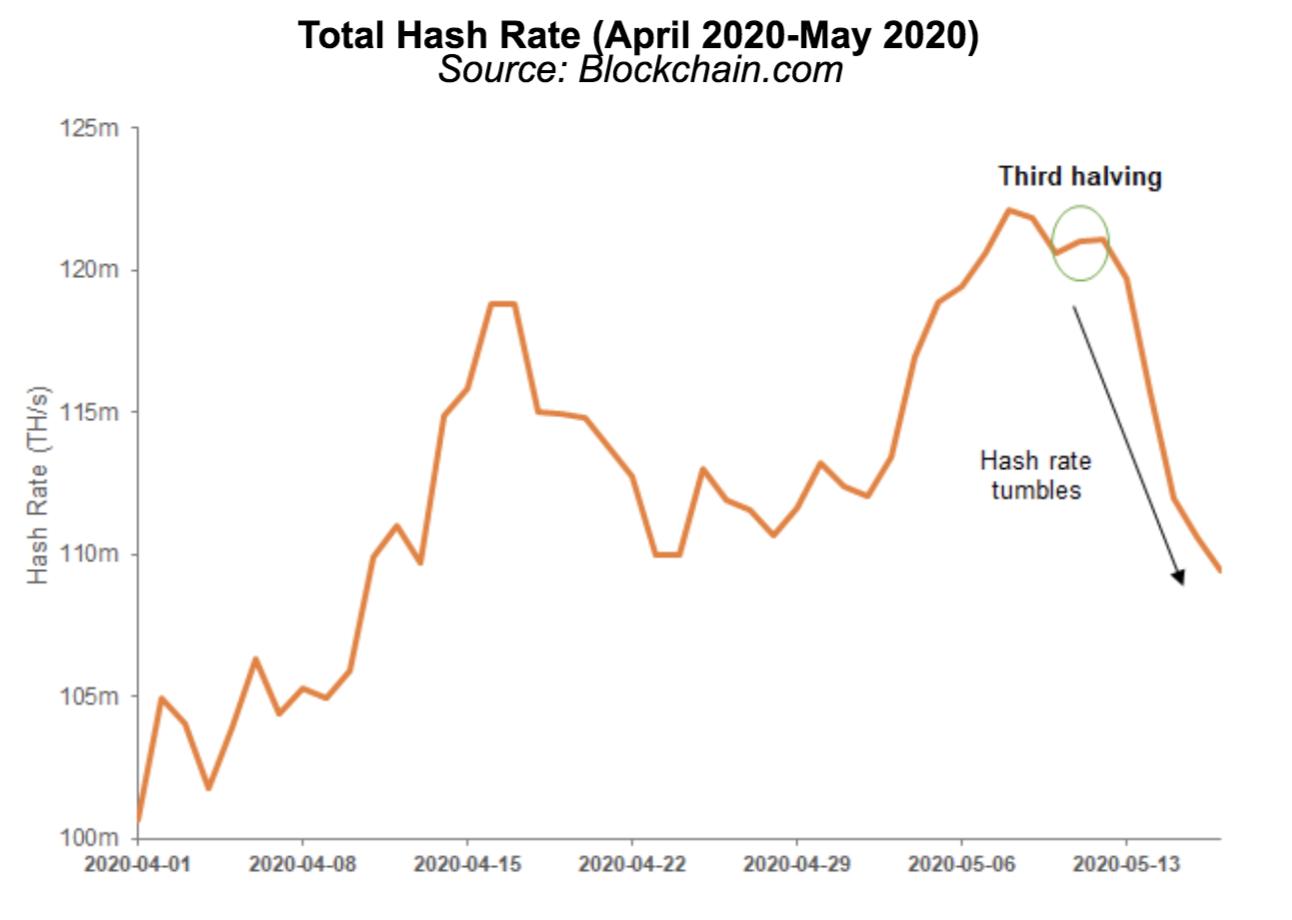 hash rates