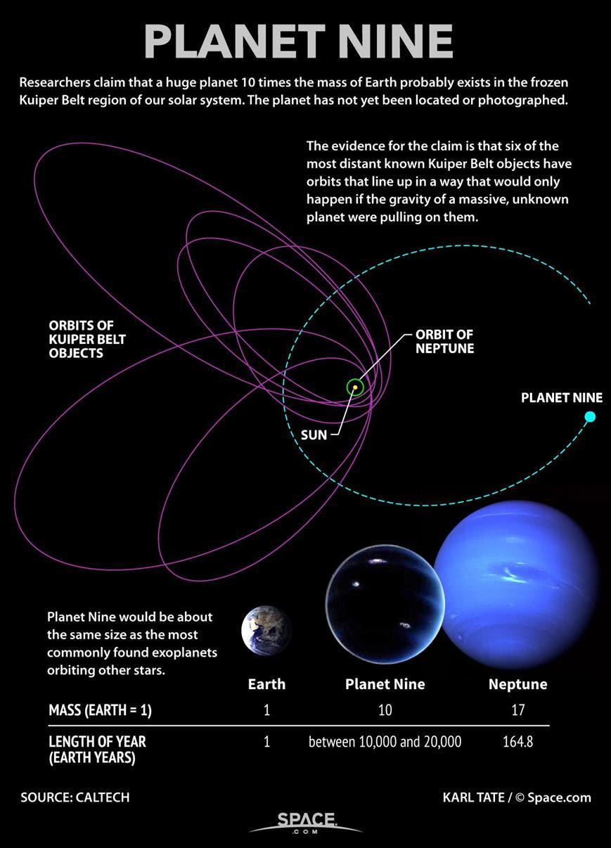 Planet -9 Path