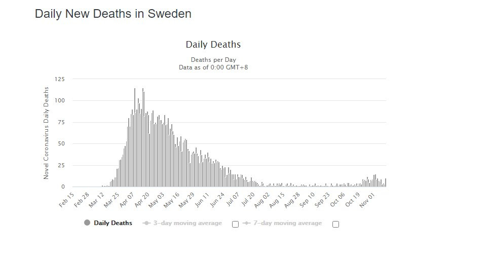 death toll in Sweden is very low