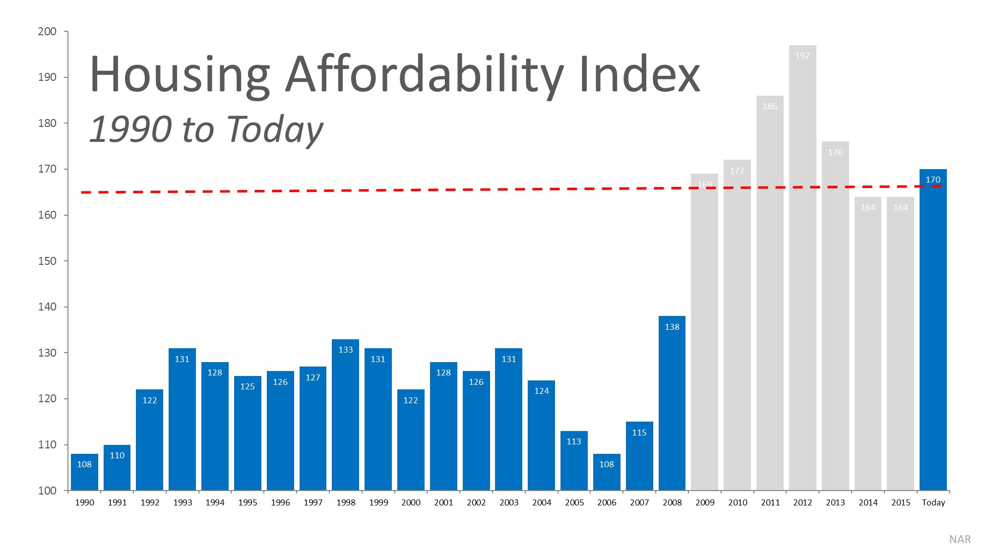 Will Housing Affordability Be a Challenge in 2017?   MyKCM