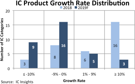 76% of IC Products Expected to See Flat/Negative Growth in