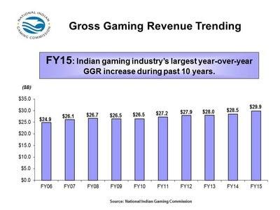 2015 Gross Gaming Revenue Trending