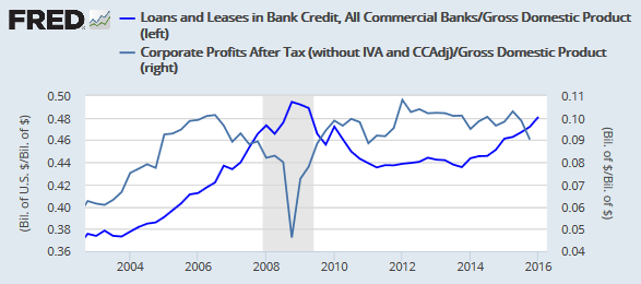 Bank Loans and Leases as percentage of NGDP compared to Corporate Profits after Tax