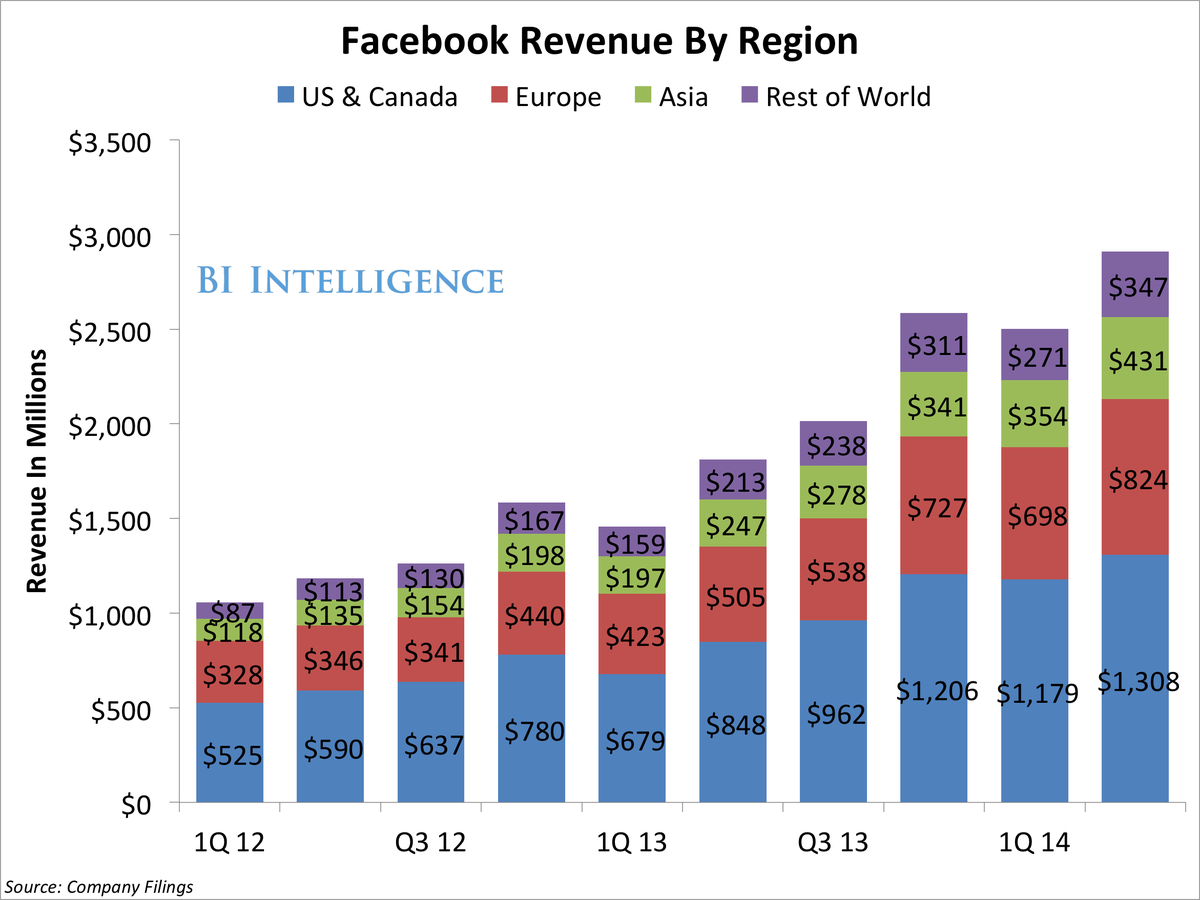 bii q214FacebookRevenueByRegion