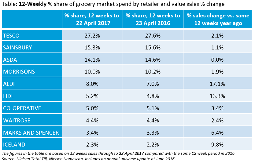 Changing market share by supermarket