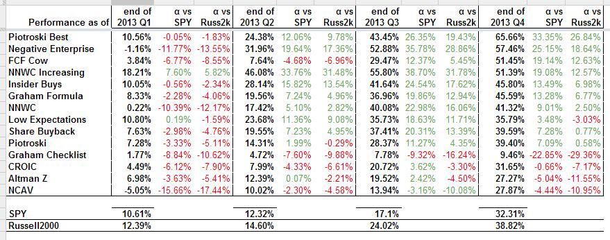 Value Stock Screeners