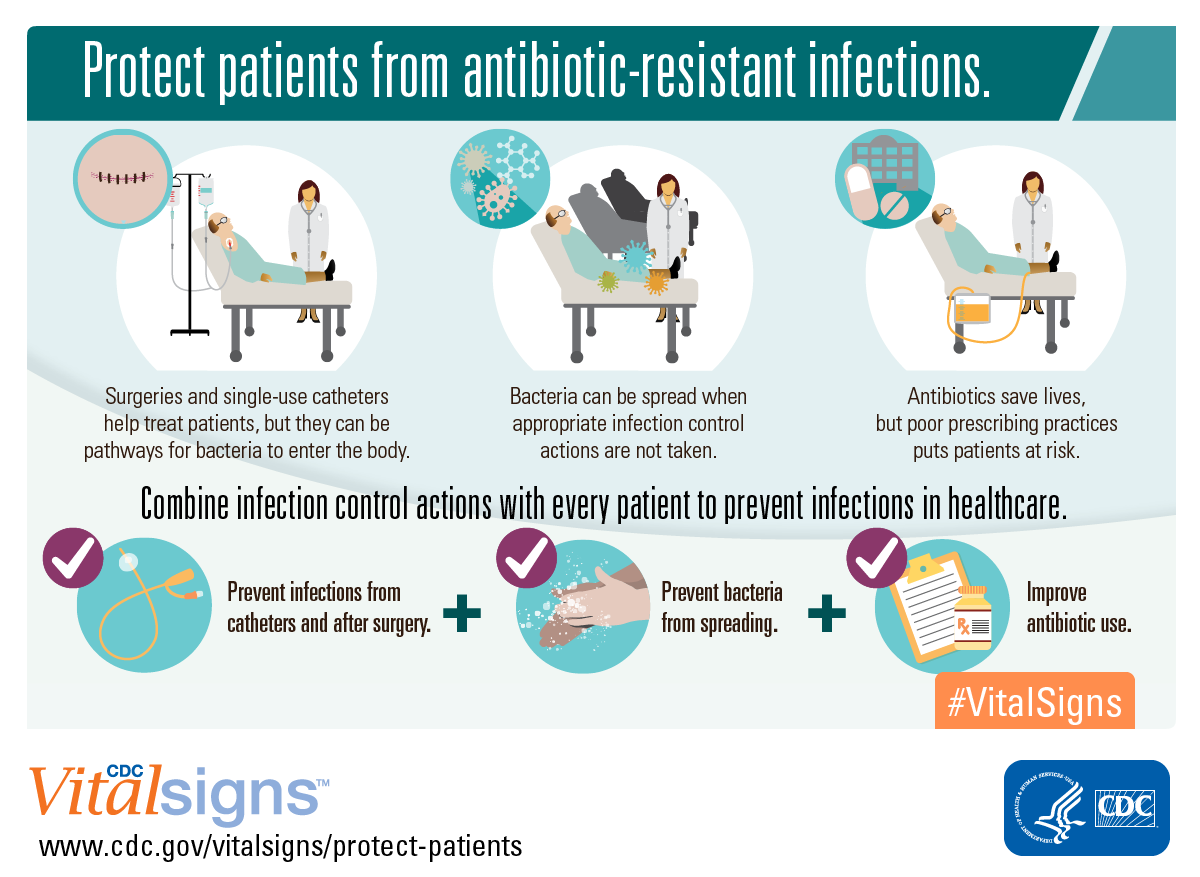 Protect patients from antibiotic-resistance infections