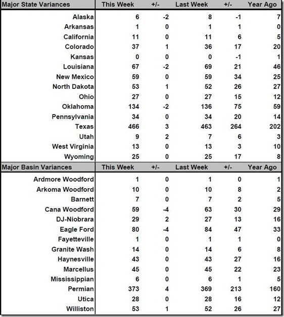 July 14 2017 rig count summary