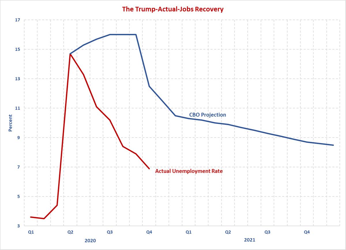 Trump Job Recovery Chart