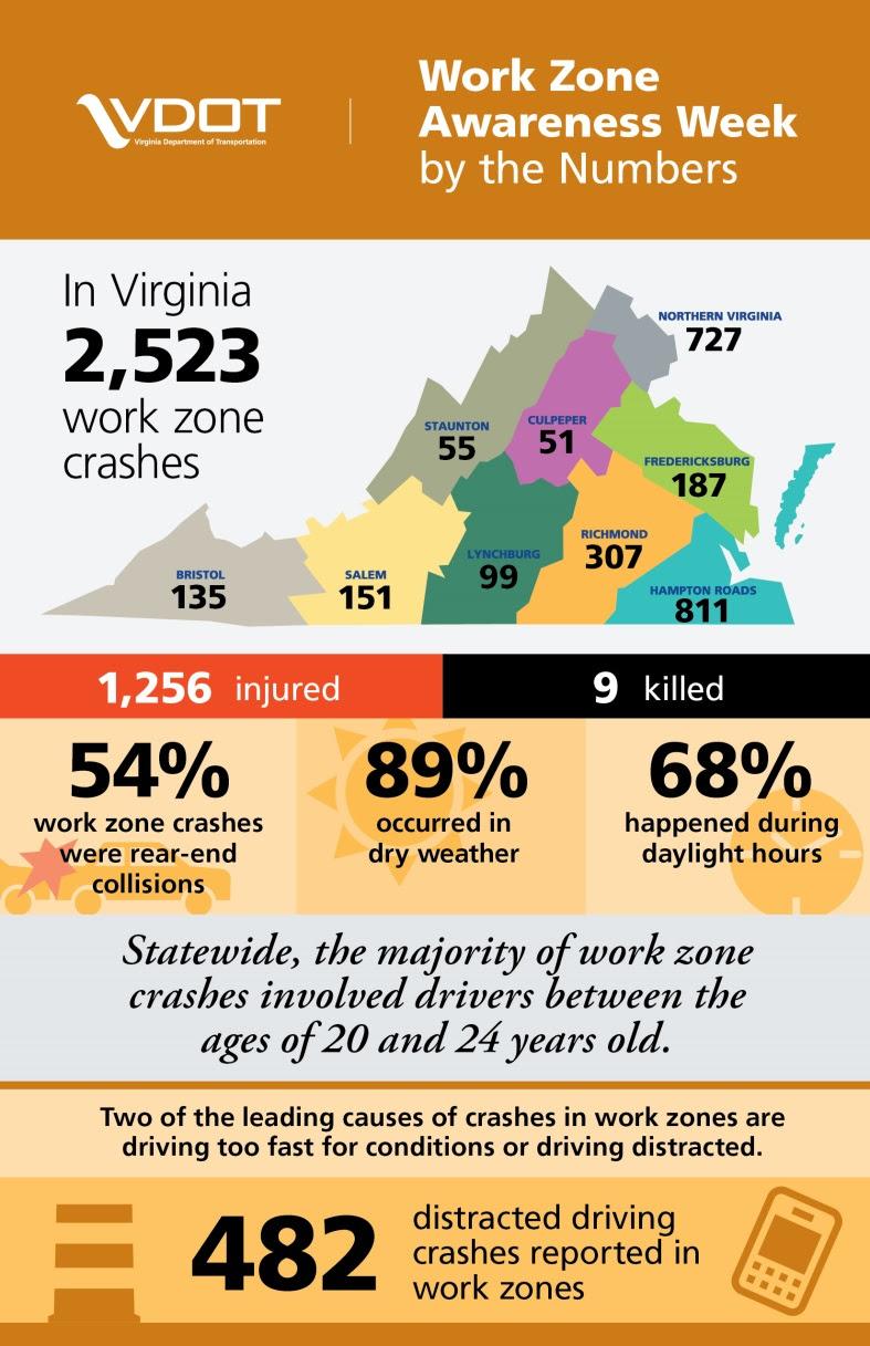 work zone statistics