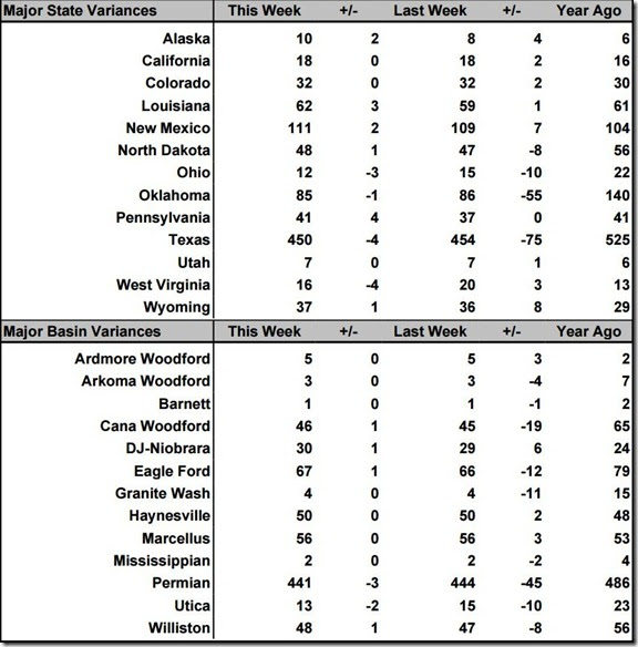 August 16 2019 rig count summary