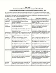 ESSER II Fact Sheet