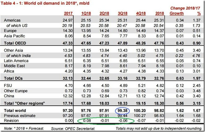 August 2018 OPEC report global oil demand