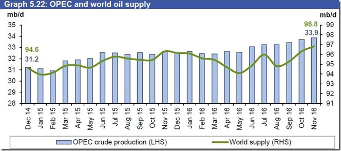 November world oil supply via OPEC
