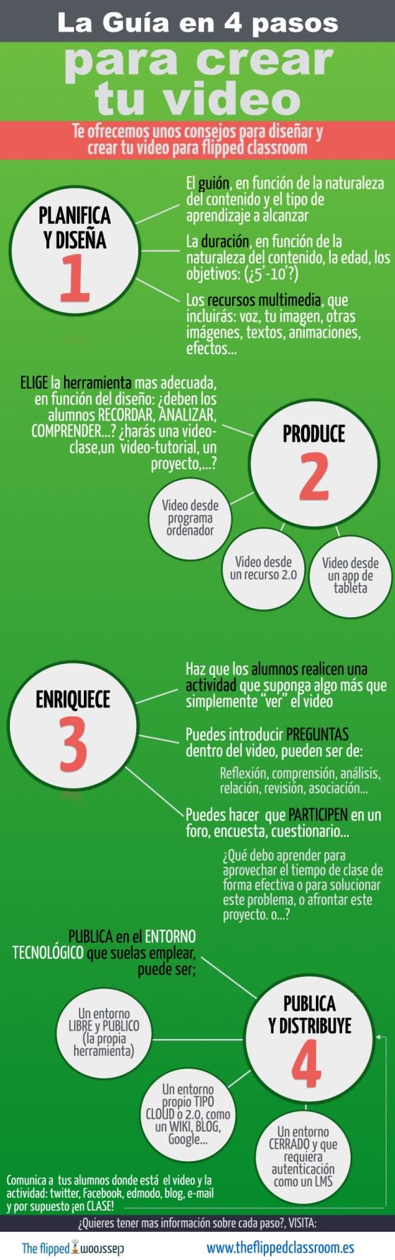 Guía para hacer un vídeo en 4 pasos para flipped classroom