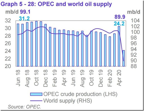 May 2020 OPEC report global oil supply